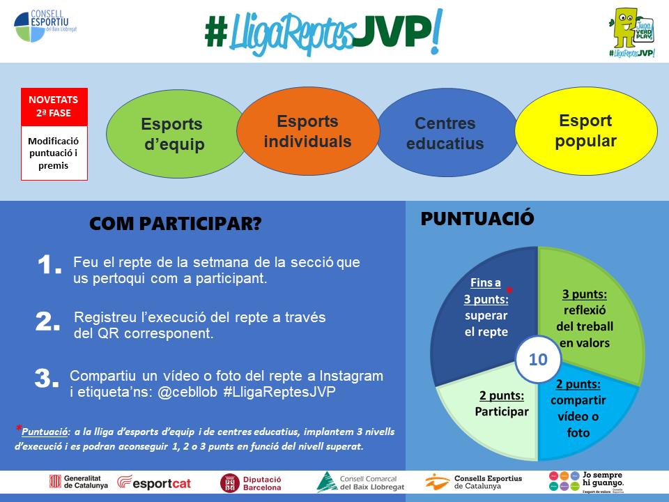 Infografia lliga reptes JVP web global 2a fase